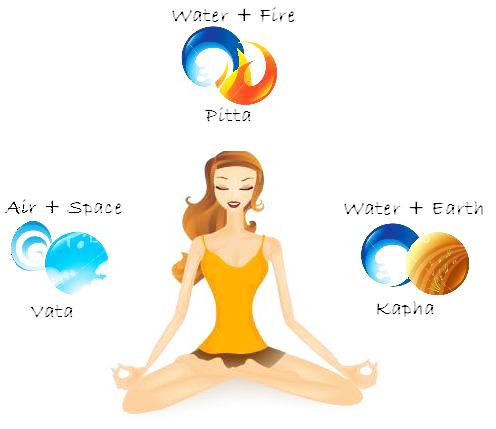 5 elementos ayurveda: